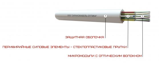 Кабель ОКВ-РМ (Riser)